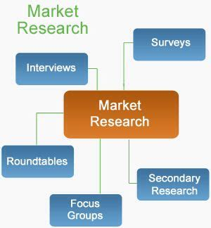 Market Research Format - Download Free Sample Report